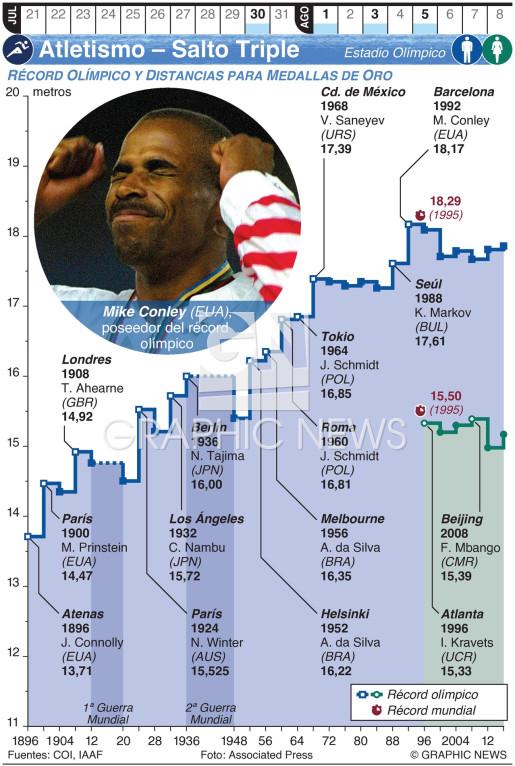 Atletismo Olímpico – Salto Triple infographic