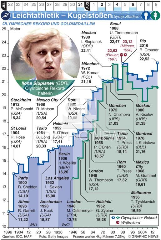 Olymp. Leichtathletik – Kugelstoßen infographic