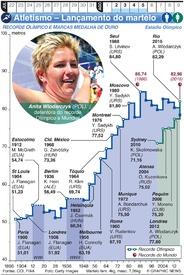 TÓQUIO 2020: Atletismo Olímpico – Lançamento do martelo infographic