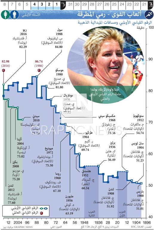 الألعاب الأولمبية - ألعاب القوى - رمي المطرقة infographic