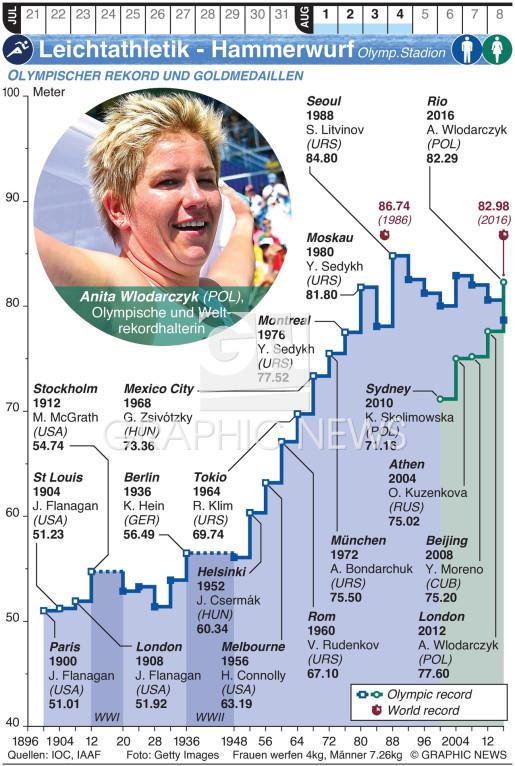 Olympische Leichtathletik – Hammerwurf infographic