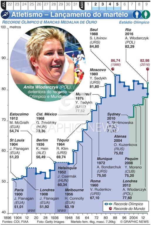 Atletismo Olímpico – Lançamento do martelo infographic