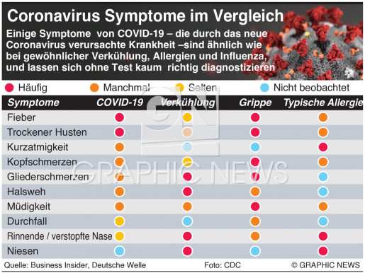 Coronavirus Symptome im Vergleich infographic