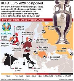 SOCCER: UEFA Euro 2020 postponed infographic
