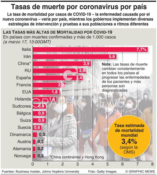 Tasas de muerte por COVID-19 por país infographic