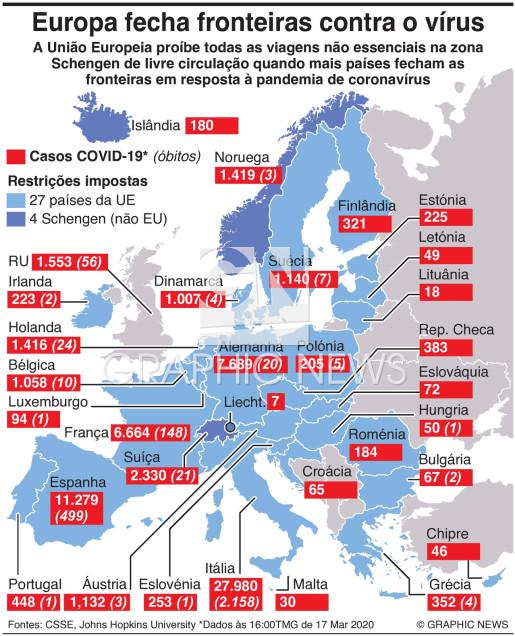 Europa fecha fronteiras contra o vírus infographic