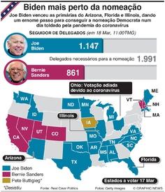 ELEIÇÕES NOS EUA: Seguidor de delegados democratas infographic