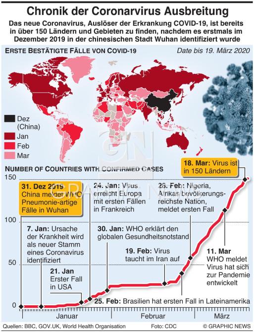 Chronik der Ausbreitung des Coronavirus infographic