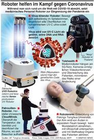GESUNDHEIT: Roboter helfen bei Bekämpfung des Coronavirus infographic