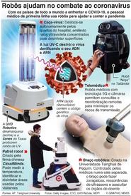 SAÚDE: Robôs ajudam a combater o coronavírus infographic