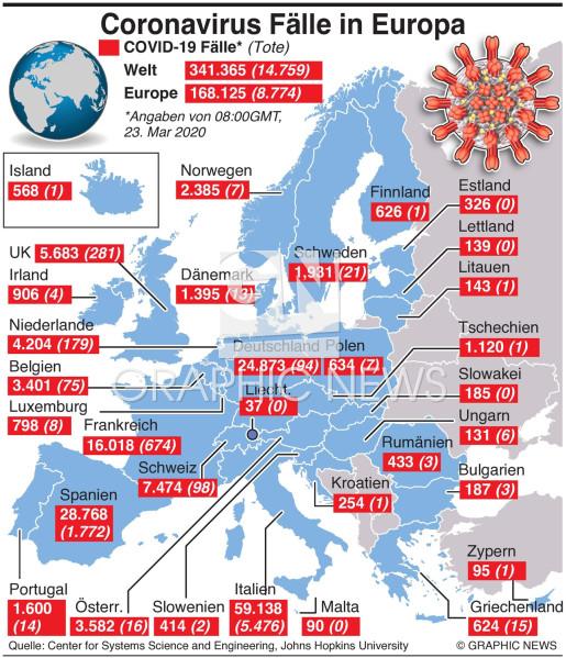 Coronavirus Situation in Europa infographic