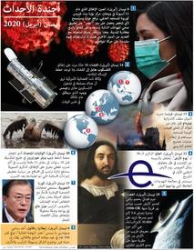 أخبار: أجندة العالم - نيسان ٢٠٢٠ infographic