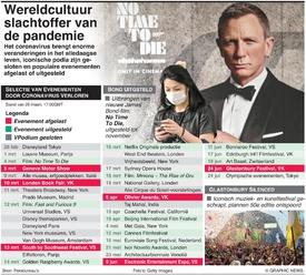 GEZONDHEID: Coronavirus in Cultuur - tijdlijn infographic