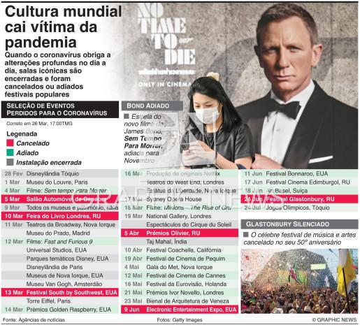 Cronologia do coronavírus na cultura infographic