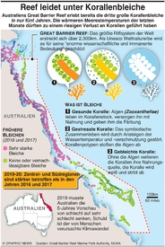 UMWELT: Great Barrier Reef Massenbleiche infographic