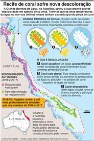 AMBIENTE: Grande Barreira de Coral sofre nova descoloração infographic