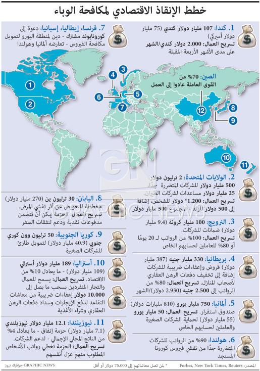 خطط الإنقاذ الاقتصادي لمكافحة الوباء infographic