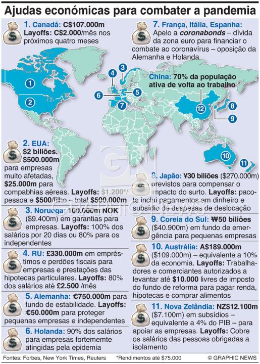 Ajudas económicas para combater efeitos da pandemia infographic