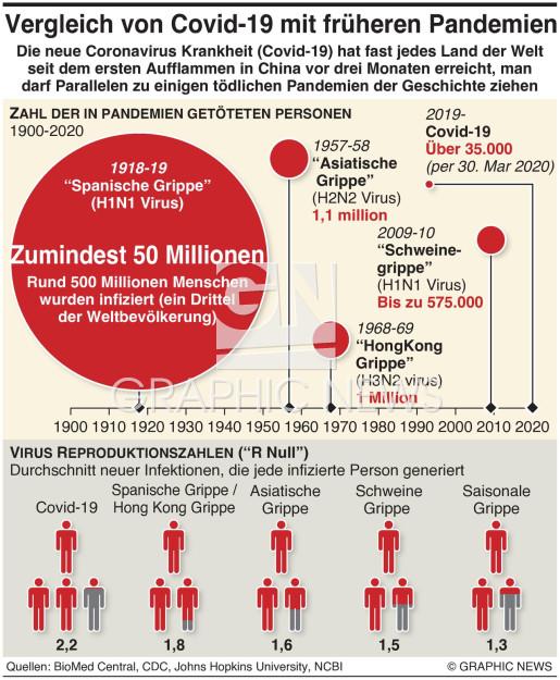 Wie man Covid-19 mit früheren Pandemien vergleicheb kann  infographic