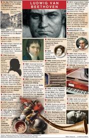 GESCHICHTE: 250. Geburtstag von Beethoven infographic