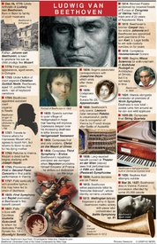 HISTORY: 250th anniversary of Beethoven's birth infographic