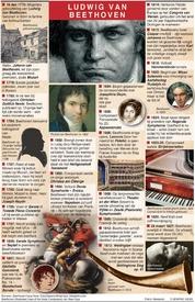 GESCHIEDENIS: 250e geboortedag van Beethoven infographic
