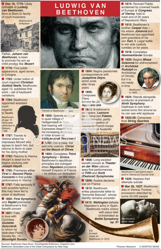 250th anniversary of Beethoven's birth infographic