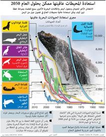 بيئة: استعادة المحيطات عافيتها ممكن بحلول العام ٢٠٥٠ infographic