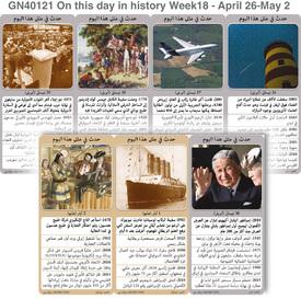 تاريخ: حدث في مثل هذا اليوم: ٢٦ نيسان - ٢ أيار - الأسبوع ١٨ infographic