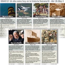 HISTORIA: Un día como hoy Abril 26 - Mayo 02, 2020 (semana 18) infographic