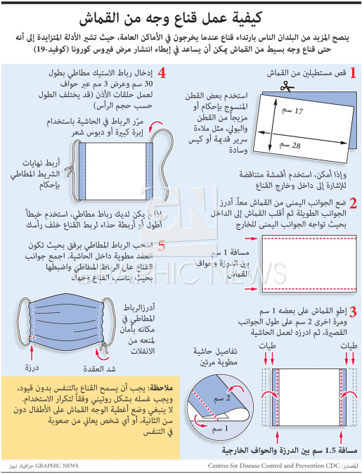 Making a fabric face mask infographic