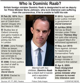 POLITICS: Dominic Raab factbox infographic