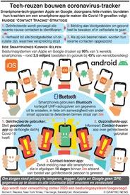 GEZONDHEID: Contact-traceer-app coronavirus infographic