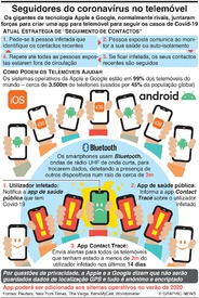 SAÚDE: App Contact Trace para seguir o coronavírus infographic