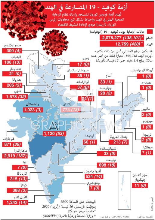 India Covid-19 crisis infographic