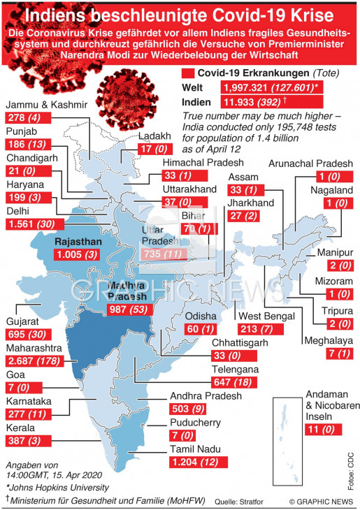 Indiens Covid-19 Krise infographic