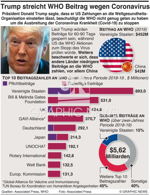 Trump stoppt WHO Beiträge wegen Coronavirus infographic