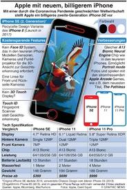 TECH: Apple stellt iPhone SE (2. Generation) vor infographic