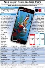 TECH: Apple introduceert iPhone SE (2e generatie) infographic