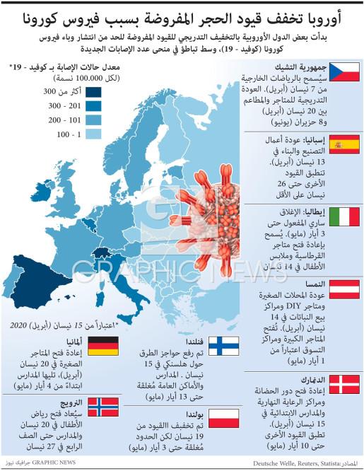 Coronavirus lockdown measures across Europe infographic