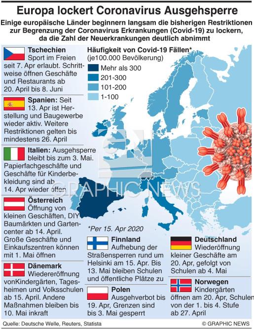 Coronavirus Ausgehsperren in Europa infographic