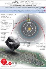 فضاء: مذنب ضخم يقترب من الأرض infographic
