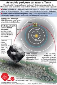 ESPAÇO: Asteroide vai rasar a Terra infographic