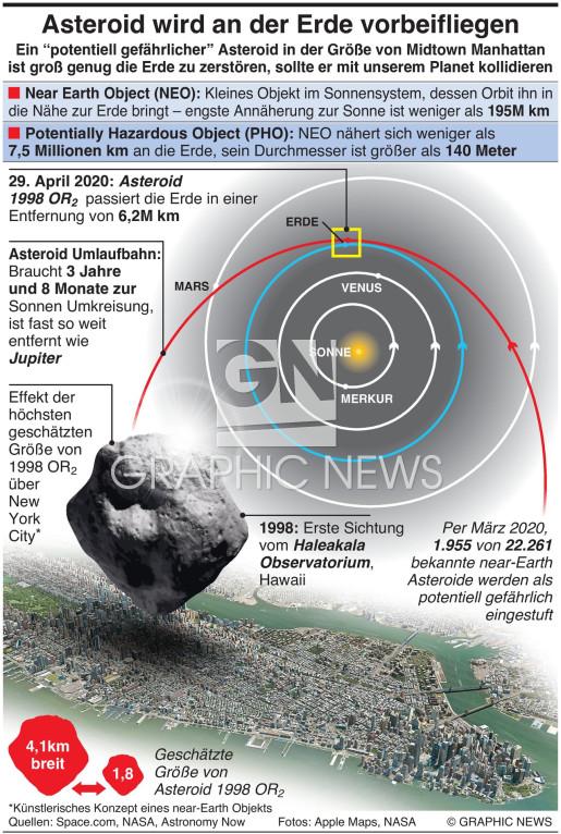 Planeten zerstörender Asteroid fliegt an Erde vorbei infographic