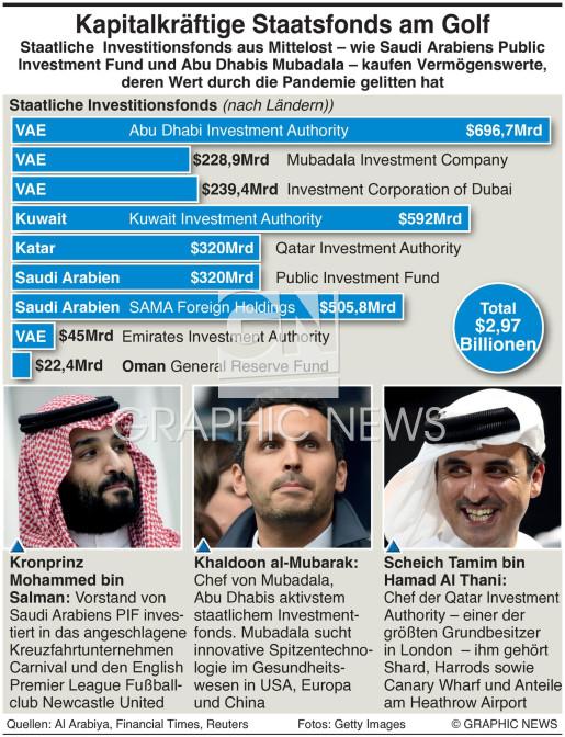 Staatliche Investitionsfonds am Golf infographic