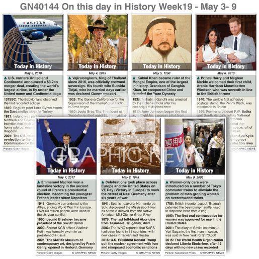On this day May 3-9, 2020 (week 19) infographic