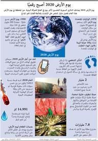 بيئة: يوم الأرض ٢٠٢٠ infographic