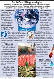 ENVIRONMENT: Earth Day 2020 infographic