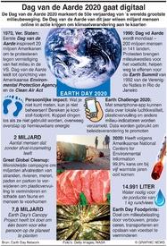 MILIEU: Dag van de Aarde 2020 infographic