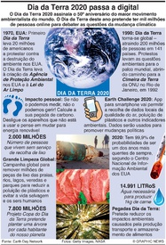 AMBIENTE: Dia da Terra 2020 infographic